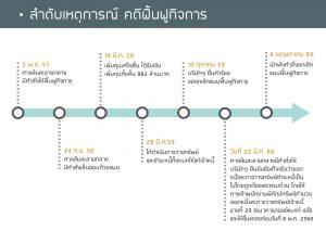 ไทม์ไลน์แผนฟื้นฟู_thai