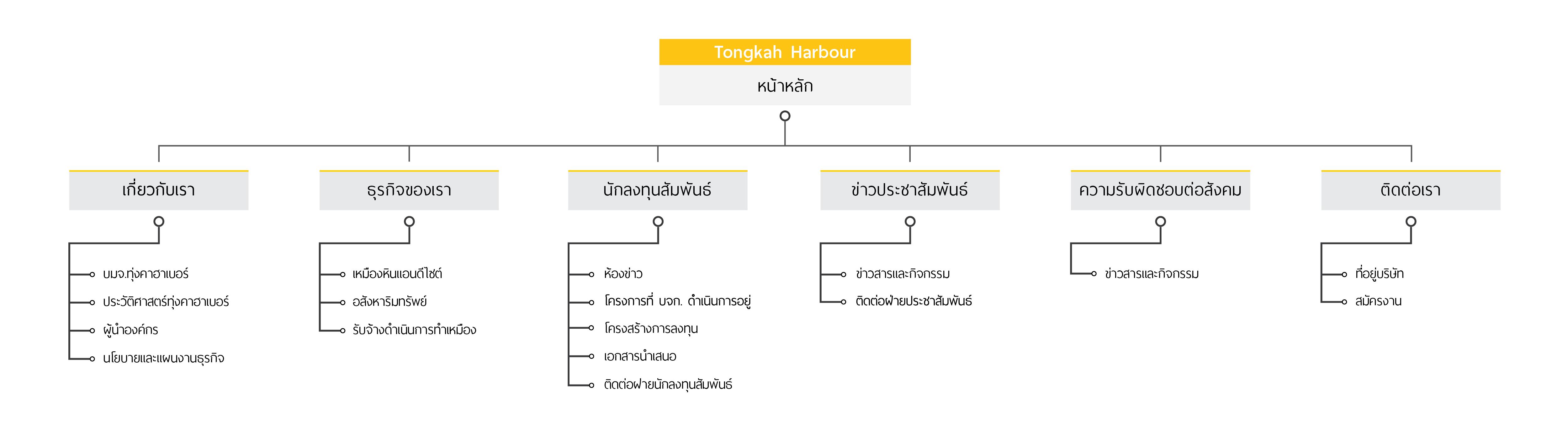 sitemap_thai